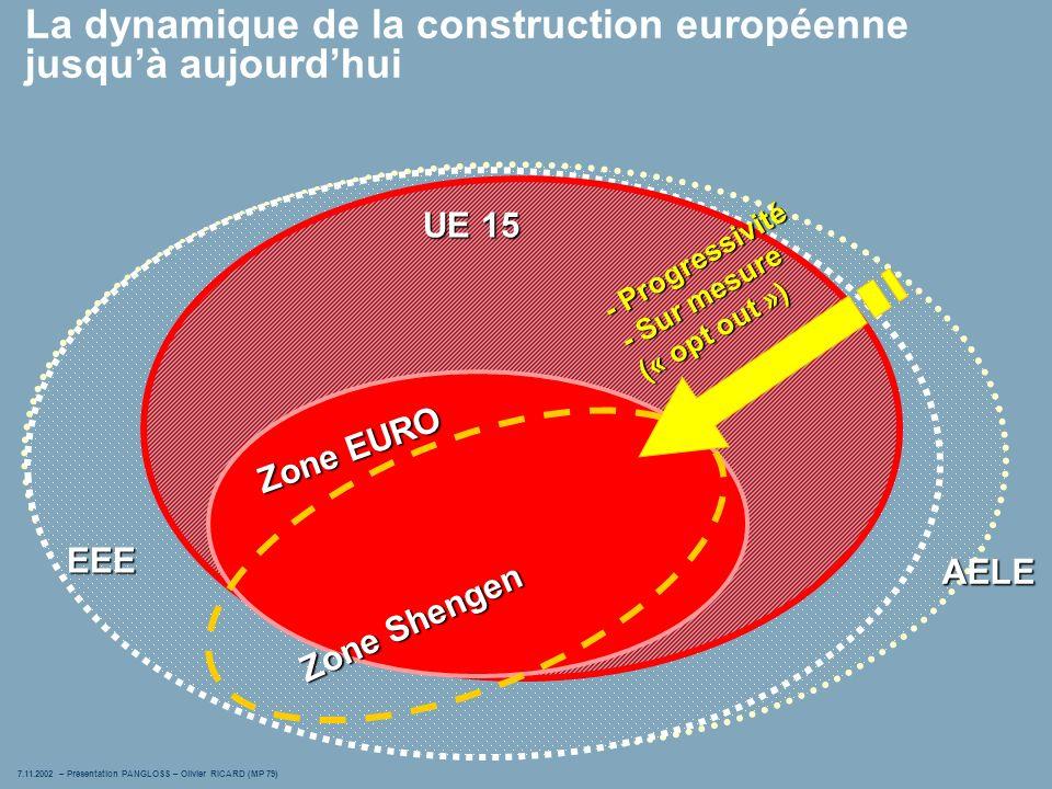 7.11.2002 – Présentation PANGLOSS – Olivier RICARD (MP 79) 3 AELE La dynamique de la construction européenne jusquà aujourdhui EEE UE 15 Zone EURO Zone Shengen - Progressivité - Sur mesure (« opt out »)