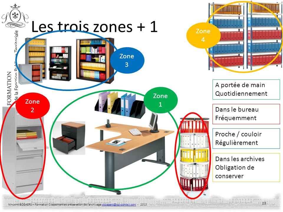Vincent BOGAERS – Formation Classement et préparation de larchivage vbogaers@soi-conseil.com - 2013vbogaers@soi-conseil.com Les trois zones + 1 23 Zon