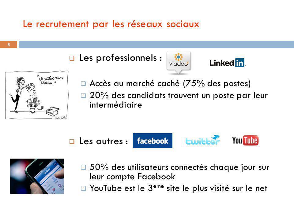 Le recrutement par les réseaux sociaux Les professionnels : Accès au marché caché (75% des postes) 20% des candidats trouvent un poste par leur interm