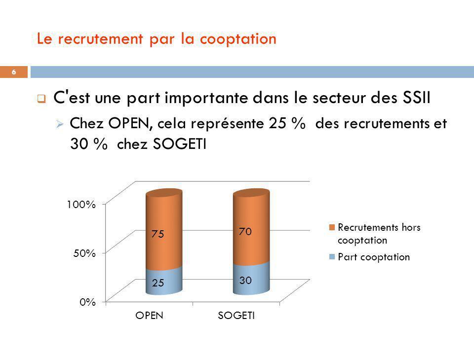 Le recrutement par la cooptation C'est une part importante dans le secteur des SSII Chez OPEN, cela représente 25 % des recrutements et 30 % chez SOGE