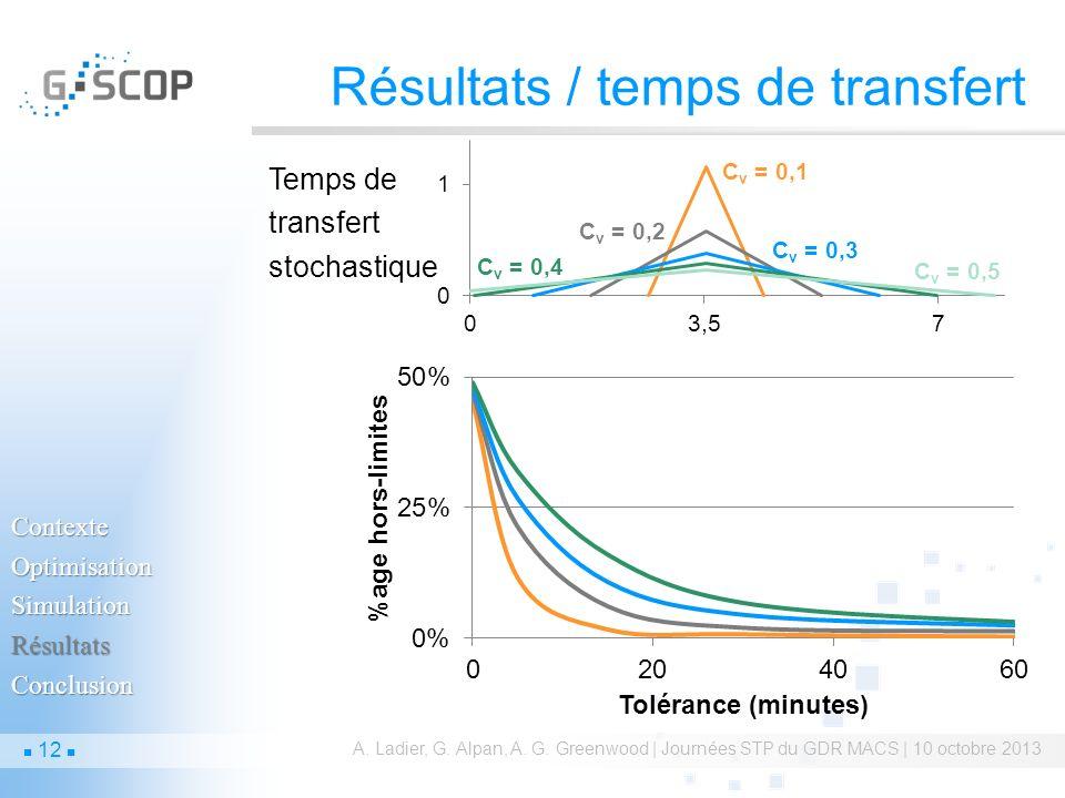 Résultats / temps de transfert A. Ladier, G. Alpan, A. G. Greenwood | Journées STP du GDR MACS | 10 octobre 2013 Temps de transfert stochastique Conte