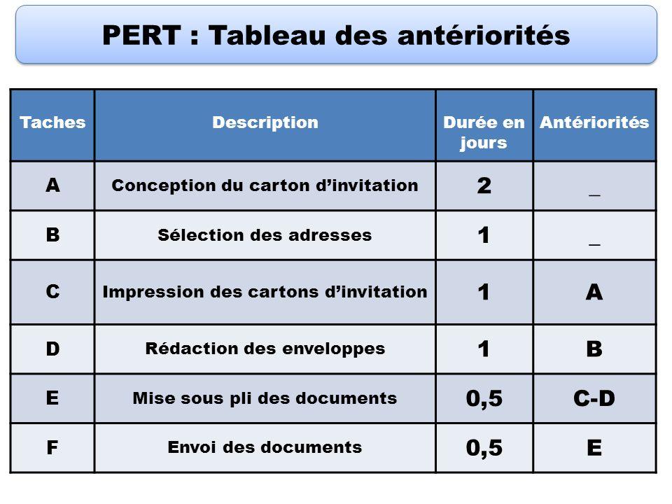 PERT : Tableau des antériorités TachesDescriptionDurée en jours Antériorités A Conception du carton dinvitation 2_ B Sélection des adresses 1_ C Impre