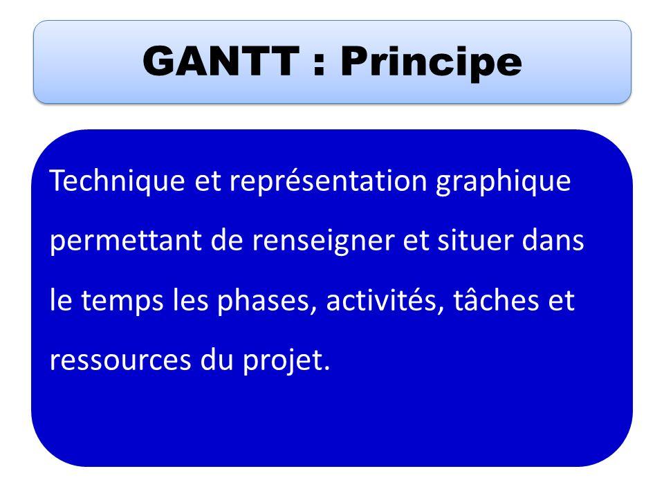 GANTT : Principe Technique et représentation graphique permettant de renseigner et situer dans le temps les phases, activités, tâches et ressources du