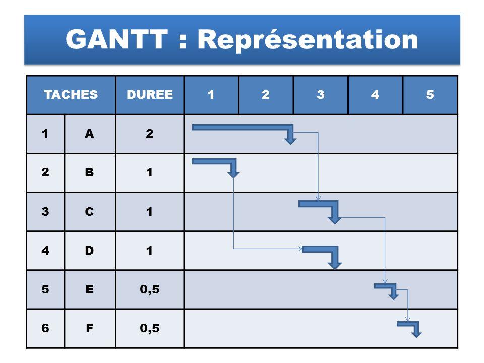 GANTT : Représentation TACHESDUREE12345 1A2 2B1 3C1 4D1 5E0,5 6F