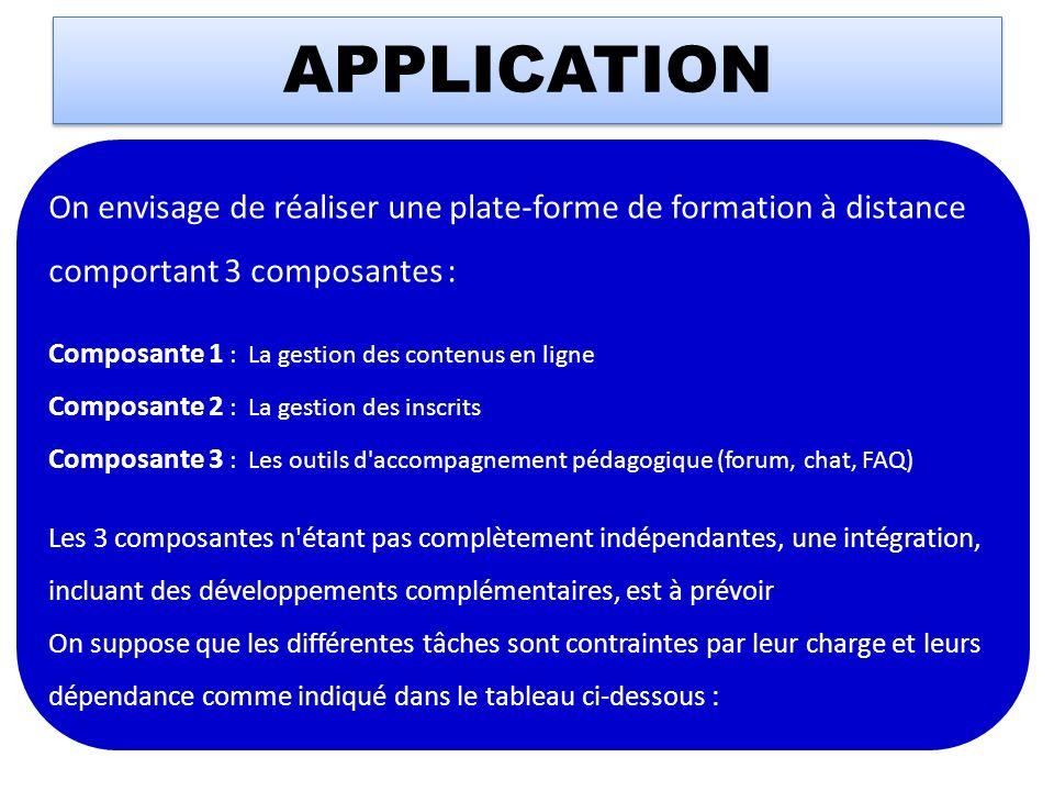 APPLICATION On envisage de réaliser une plate-forme de formation à distance comportant 3 composantes : Composante 1 : La gestion des contenus en ligne