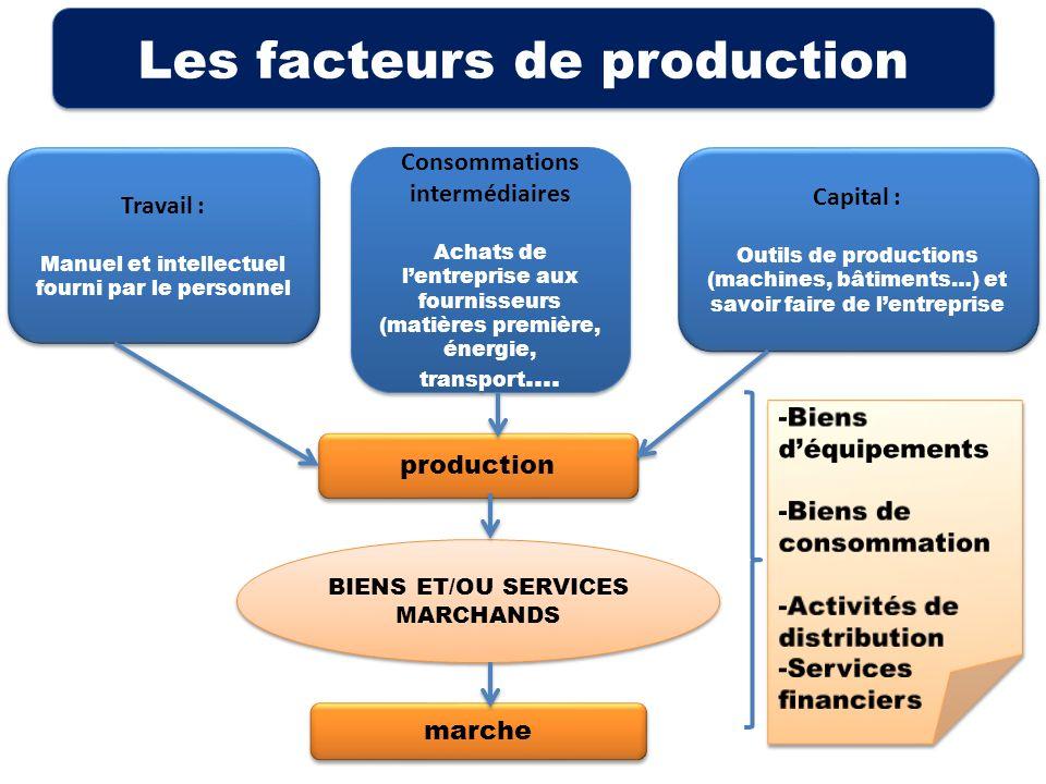 Les facteurs de production BIENS ET/OU SERVICES MARCHANDS production marche Travail : Manuel et intellectuel fourni par le personnel Travail : Manuel