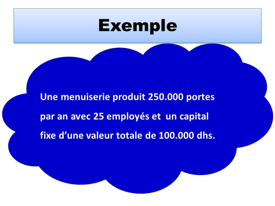 Exemple Une menuiserie produit 250.000 portes par an avec 25 employés et un capital fixe dune valeur totale de 100.000 dhs.
