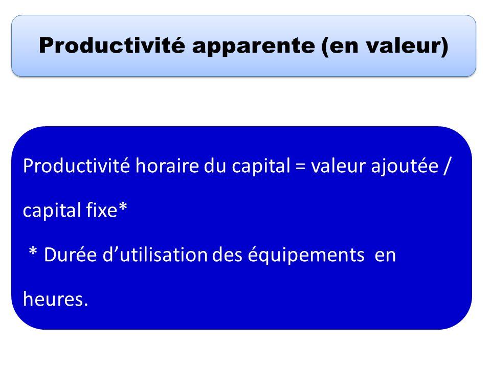 Productivité apparente (en valeur) Productivité horaire du capital = valeur ajoutée / capital fixe* * Durée dutilisation des équipements en heures.