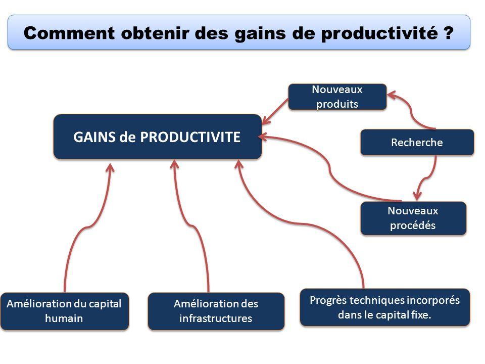 Comment obtenir des gains de productivité ? GAINS de PRODUCTIVITE Progrès techniques incorporés dans le capital fixe. Amélioration des infrastructures