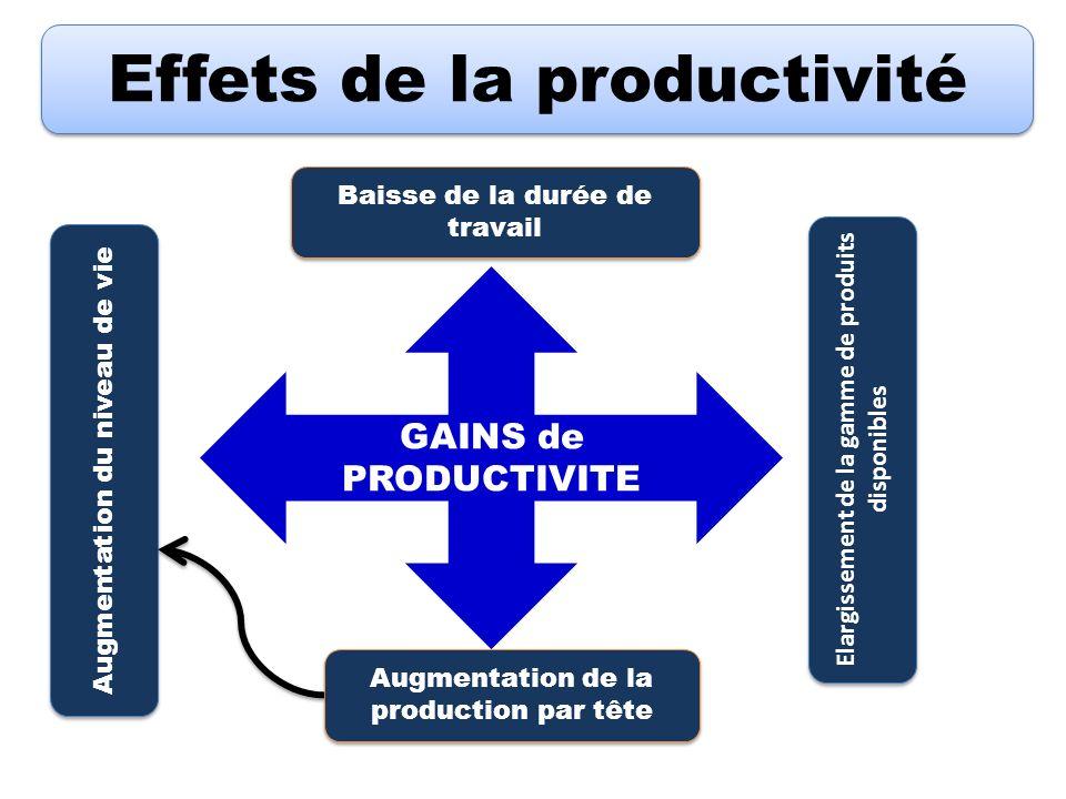 Effets de la productivité GAINS de PRODUCTIVITE Baisse de la durée de travail Augmentation du niveau de vie Elargissement de la gamme de produits disp