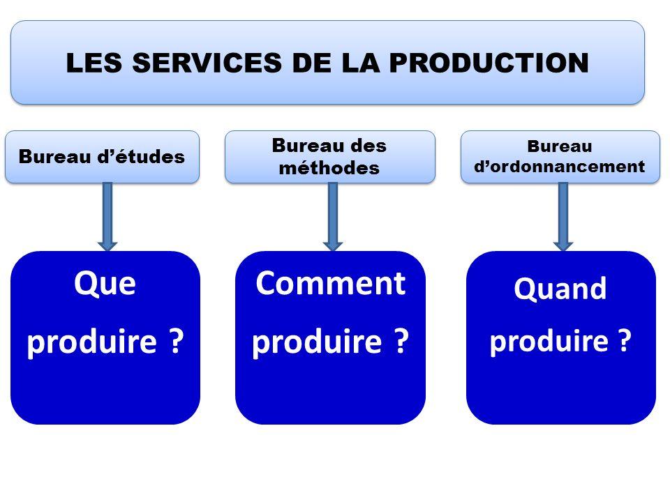 LES SERVICES DE LA PRODUCTION Bureau détudes Bureau des méthodes Bureau dordonnancement Que produire ? Comment produire ? Quand produire ?