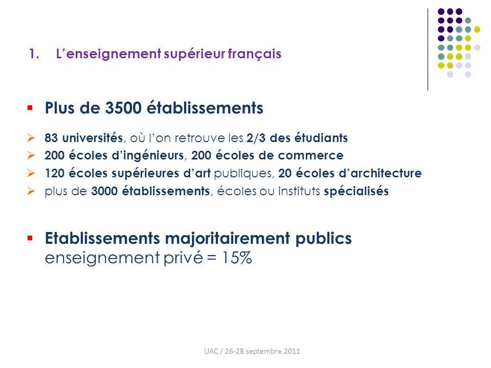 1. Lenseignement supérieur français Plus de 3500 établissements 83 universités, où lon retrouve les 2/3 des étudiants 200 écoles dingénieurs, 200 écol