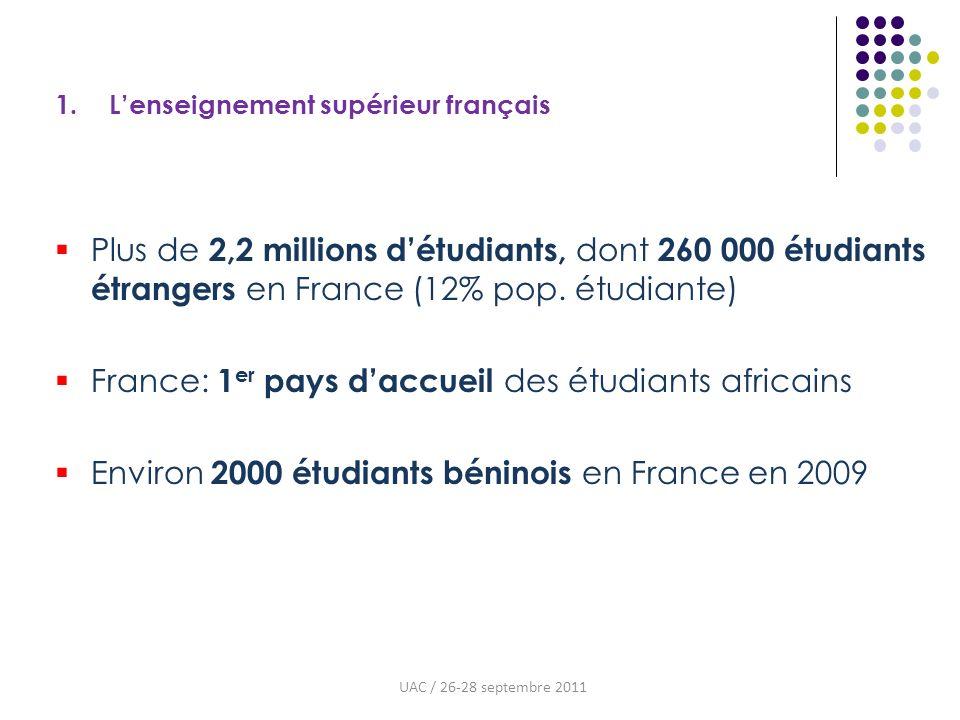 1. Lenseignement supérieur français UAC / 26-28 septembre 2011 Plus de 2,2 millions détudiants, dont 260 000 étudiants étrangers en France (12% pop. é