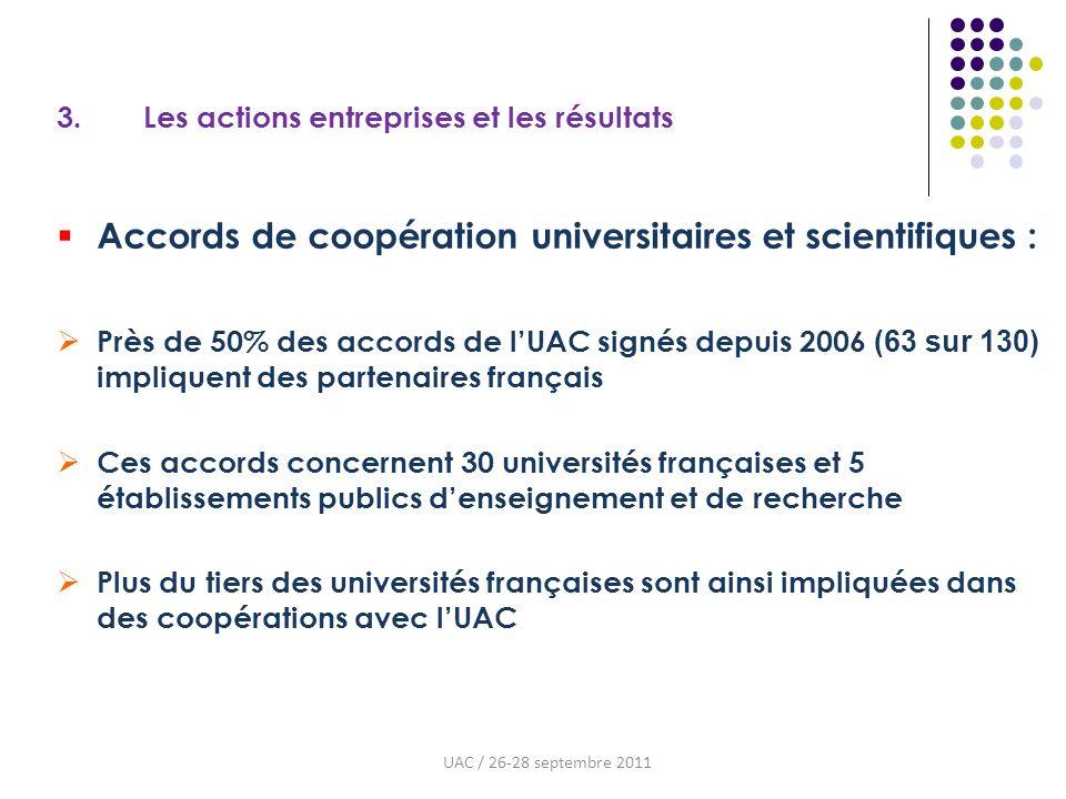 3. Les actions entreprises et les résultats Accords de coopération universitaires et scientifiques : Près de 50% des accords de lUAC signés depuis 200