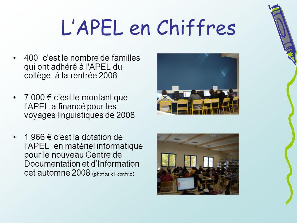 LAPEL en Chiffres 400 c'est le nombre de familles qui ont adhéré à l'APEL du collège à la rentrée 2008 7 000 cest le montant que lAPEL a financé pour