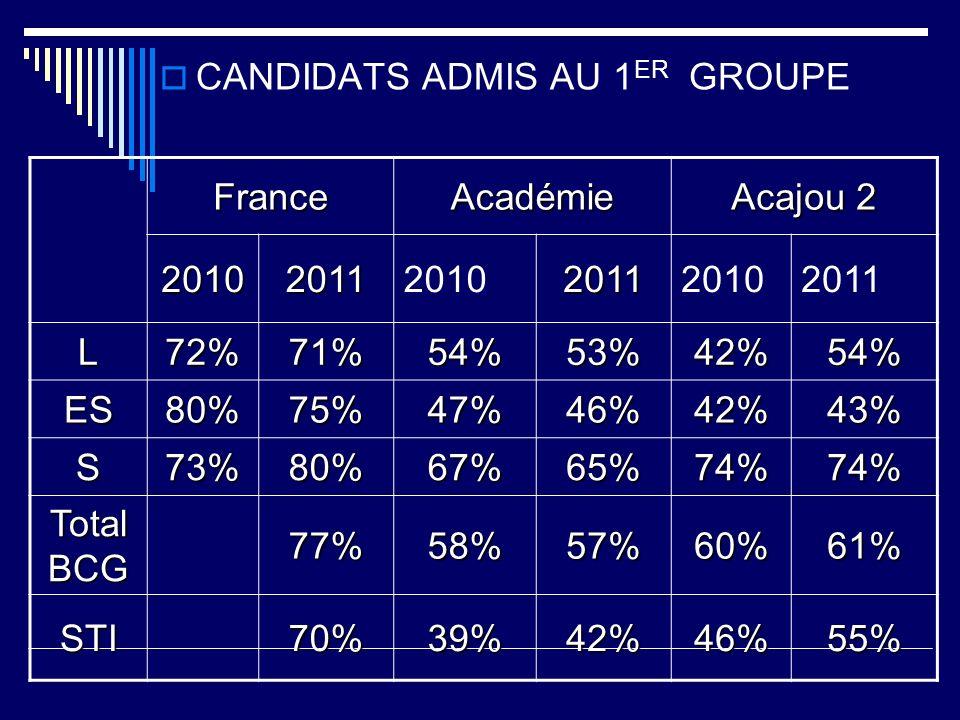 CANDIDATS ADMIS AU 1 ER GROUPE FranceAcadémie Acajou 2 2010201120102011 2011 L72%71%54%53%42%54% ES80%75%47%46%42%43% S73%80%67%65%74%74% Total BCG 77
