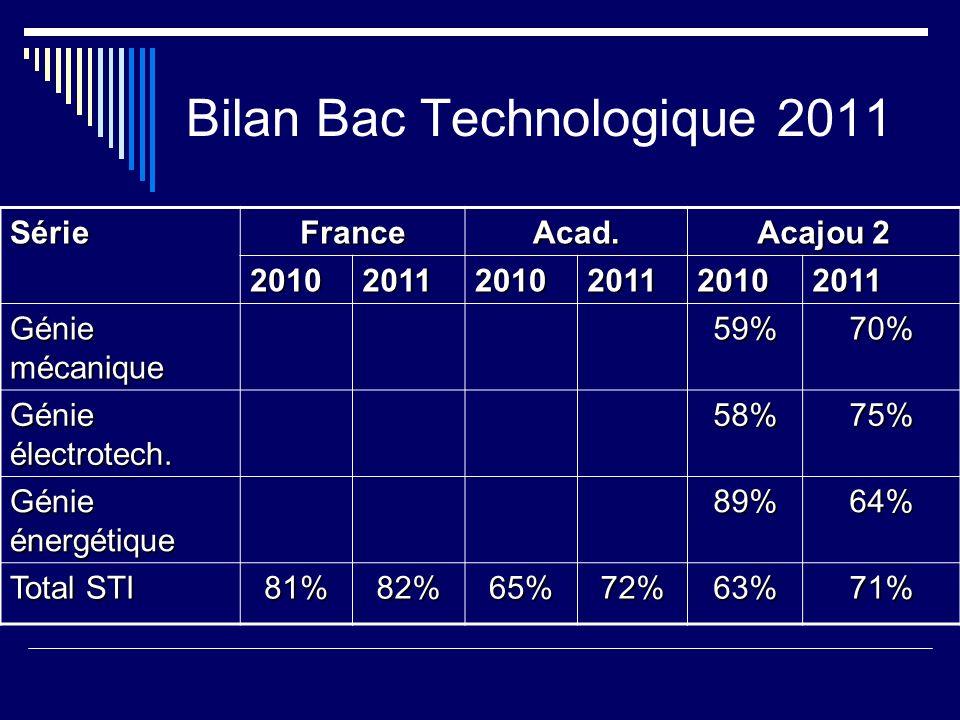 Bilan Bac Technologique 2011 SérieFranceAcad. Acajou 2 201020112010201120102011 Génie mécanique 59%70% Génie électrotech. 58%75% Génie énergétique 89%