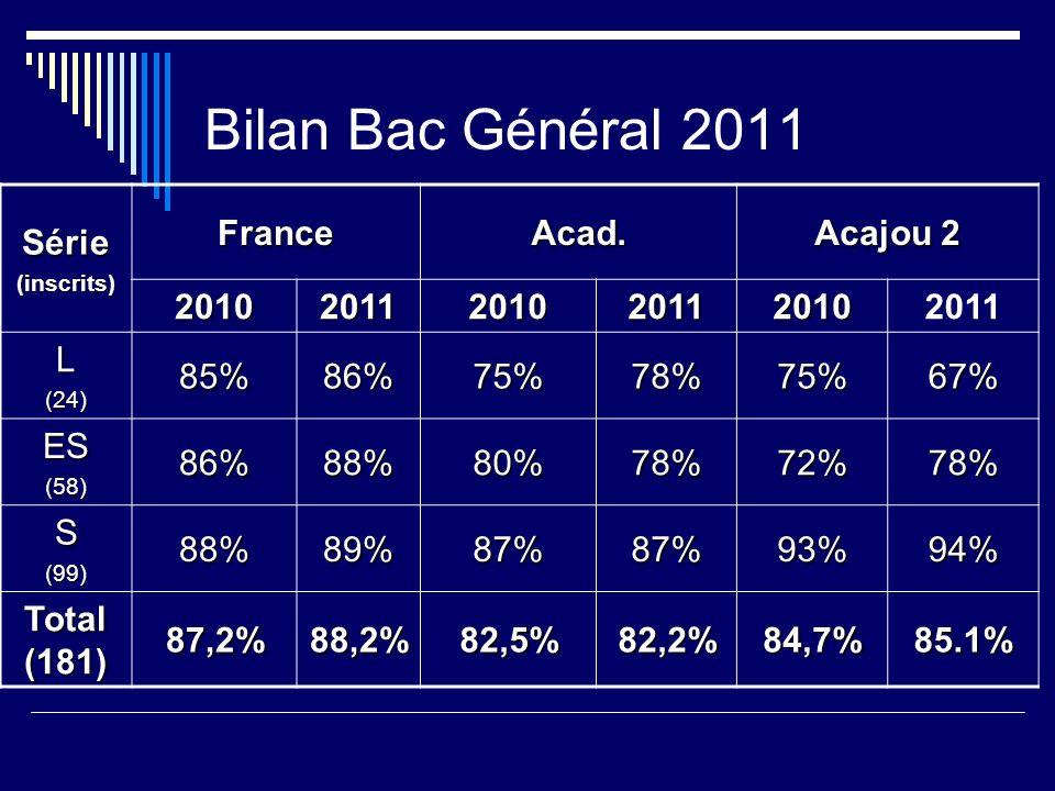 Bilan Bac Général 2011 Série(inscrits) FranceAcad. Acajou 2 201020112010201120102011 L(24)85%86%75%78%75%67% ES(58)86%88%80%78%72%78% S(99)88%89%87%87