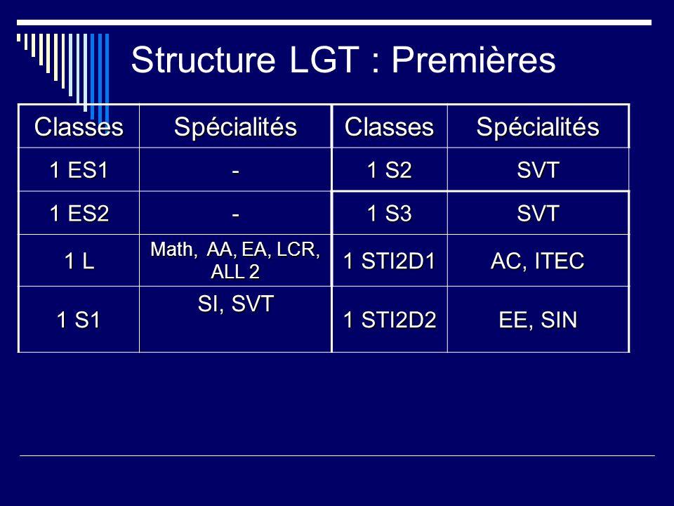 Structure LGT : Premières ClassesSpécialitésClassesSpécialités 1 ES1 - 1 S2 SVT 1 ES2 - 1 S3 SVT 1 L Math, AA, EA, LCR, ALL 2 1 STI2D1 AC, ITEC 1 S1 S