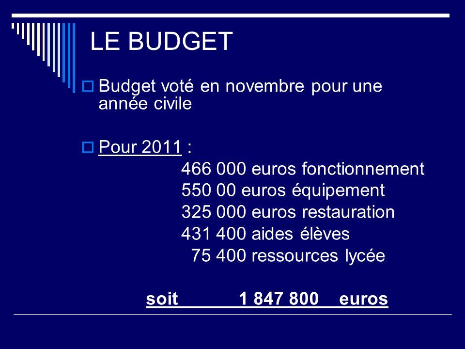 LE BUDGET Budget voté en novembre pour une année civile Pour 2011 : 466 000 euros fonctionnement 550 00 euros équipement 325 000 euros restauration 43