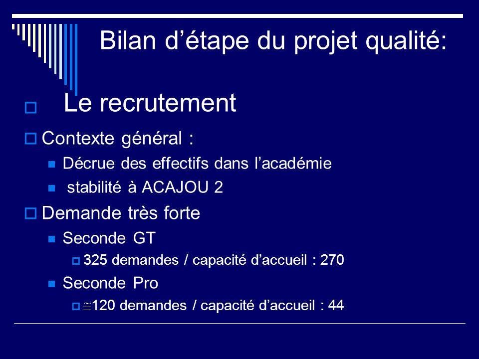 Bilan détape du projet qualité: Le recrutement Contexte général : Décrue des effectifs dans lacadémie stabilité à ACAJOU 2 Demande très forte Seconde