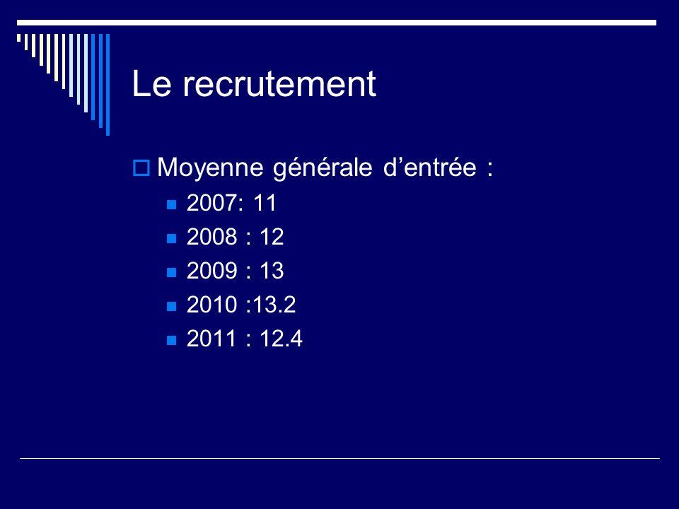 Bilan détape du projet qualité: Lorientation En fin de seconde : Premières : 76% (66% en 2009) Séries générales : 52,73% (82% en 2010) ES : 16.36% (37% en 2010) L : 6.18% (7% en 2010) S : 30.18% (56% en 2010) Séries technologiques : 17,45% (18% en 2010) Redoublement : 21,09% (22% en 2009,17% en 2010) Réorientation : 3% (12% en 2009, 7% en 2010)