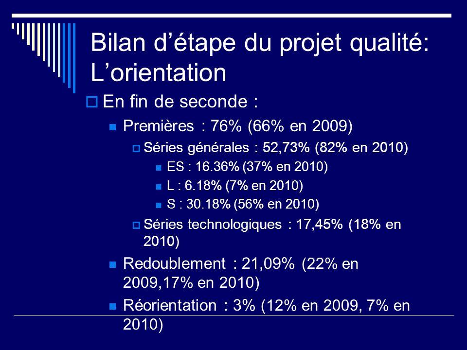 Bilan détape du projet qualité: Lorientation En fin de seconde : Premières : 76% (66% en 2009) Séries générales : 52,73% (82% en 2010) ES : 16.36% (37