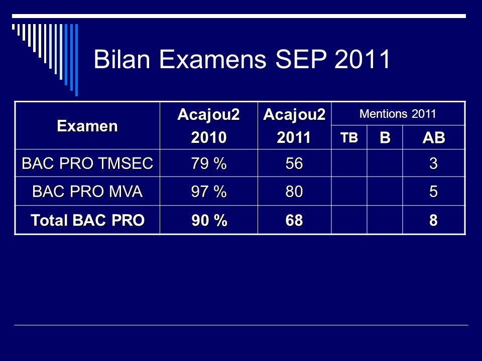 Bilan Examens SEP 2011 ExamenAcajou22010Acajou22011 Mentions 2011 TBBAB BAC PRO TMSEC 79 % 563 BAC PRO MVA 97 % 805 Total BAC PRO 90 % 688
