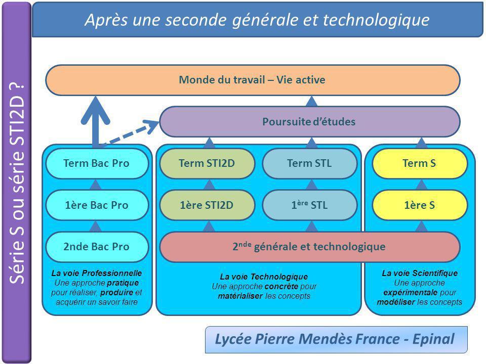 Série S ou série STI2D ? Après une seconde générale et technologique Lycée Pierre Mendès France - Epinal Monde du travail – Vie active 1ère STI2D Term
