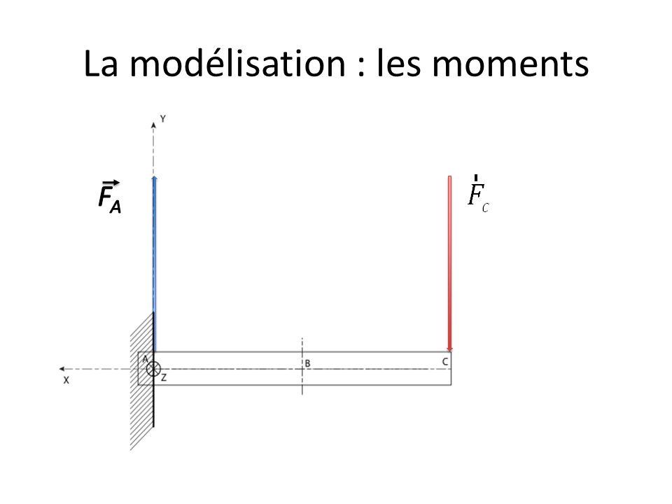 La modélisation : les moments d1d1