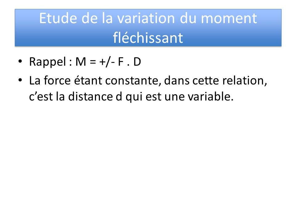 Etude de la variation du moment fléchissant Rappel : M = +/- F. D La force étant constante, dans cette relation, cest la distance d qui est une variab