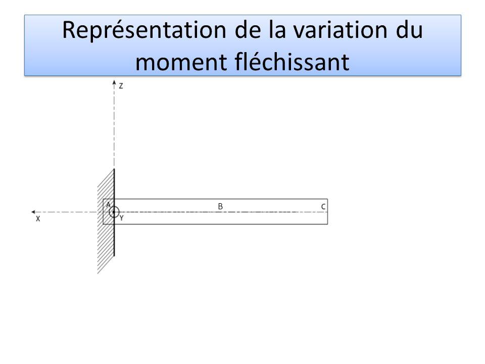 Représentation de la variation du moment fléchissant B M /A M /B