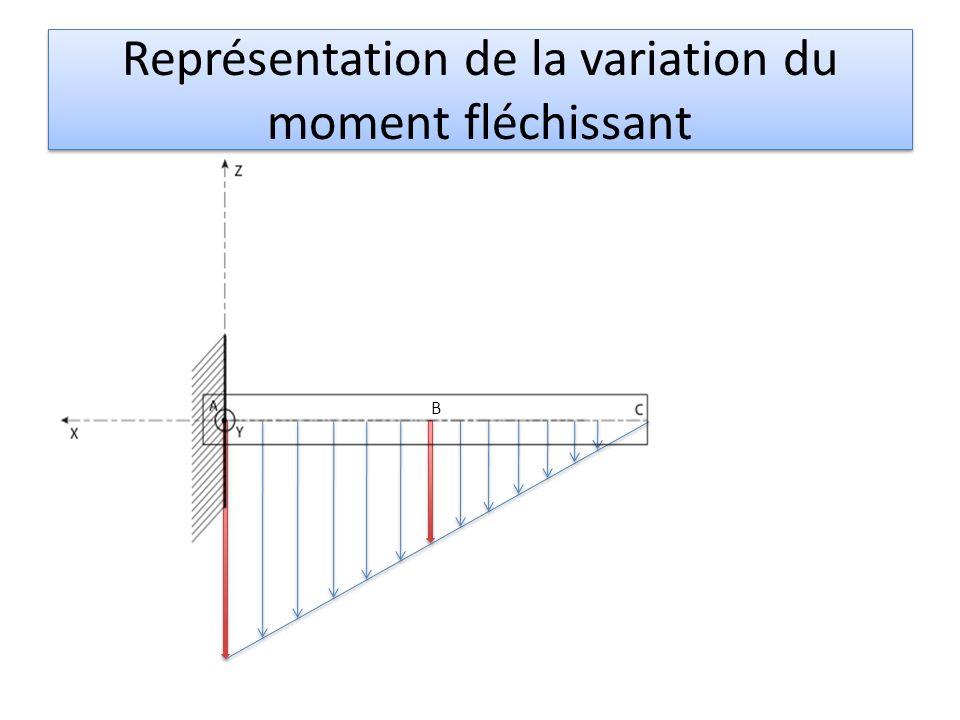 Représentation de la variation du moment fléchissant B