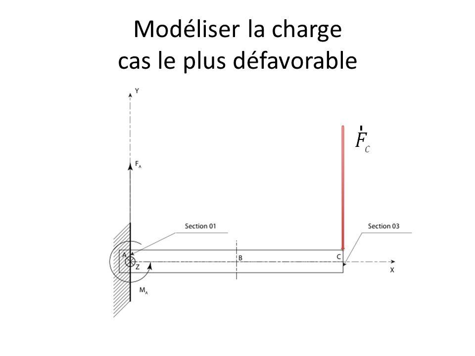 Modéliser la charge cas le plus défavorable 5,88 cm