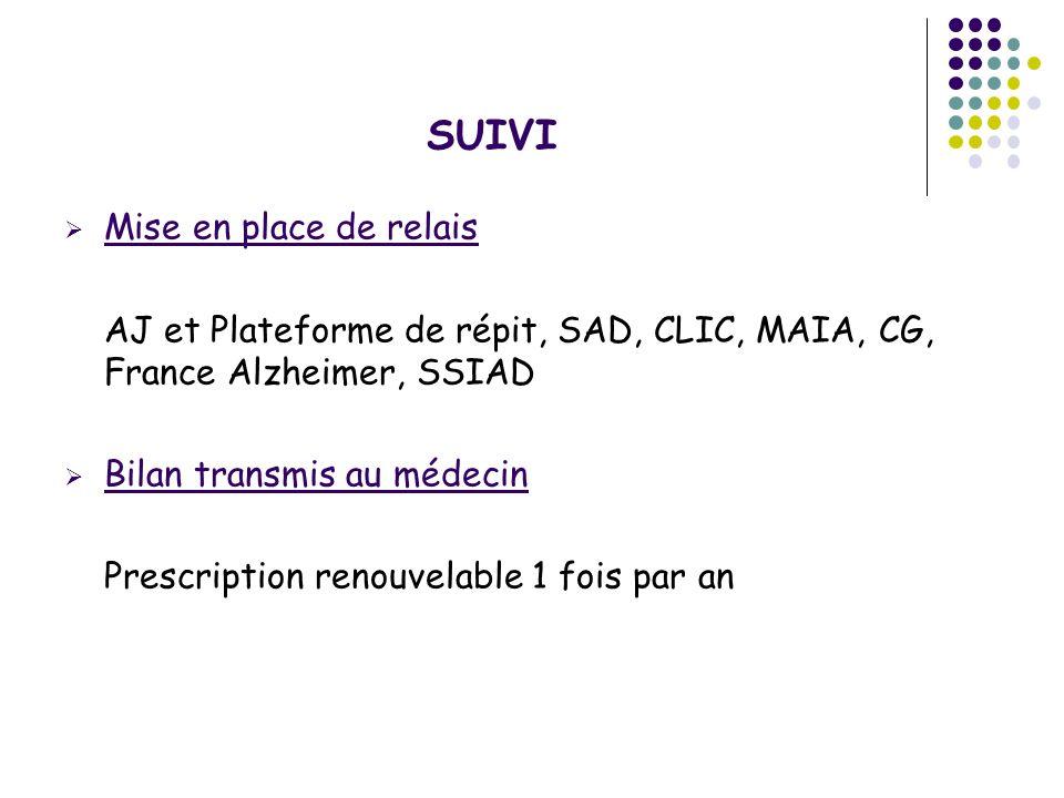 SUIVI Mise en place de relais AJ et Plateforme de répit, SAD, CLIC, MAIA, CG, France Alzheimer, SSIAD Bilan transmis au médecin Prescription renouvela