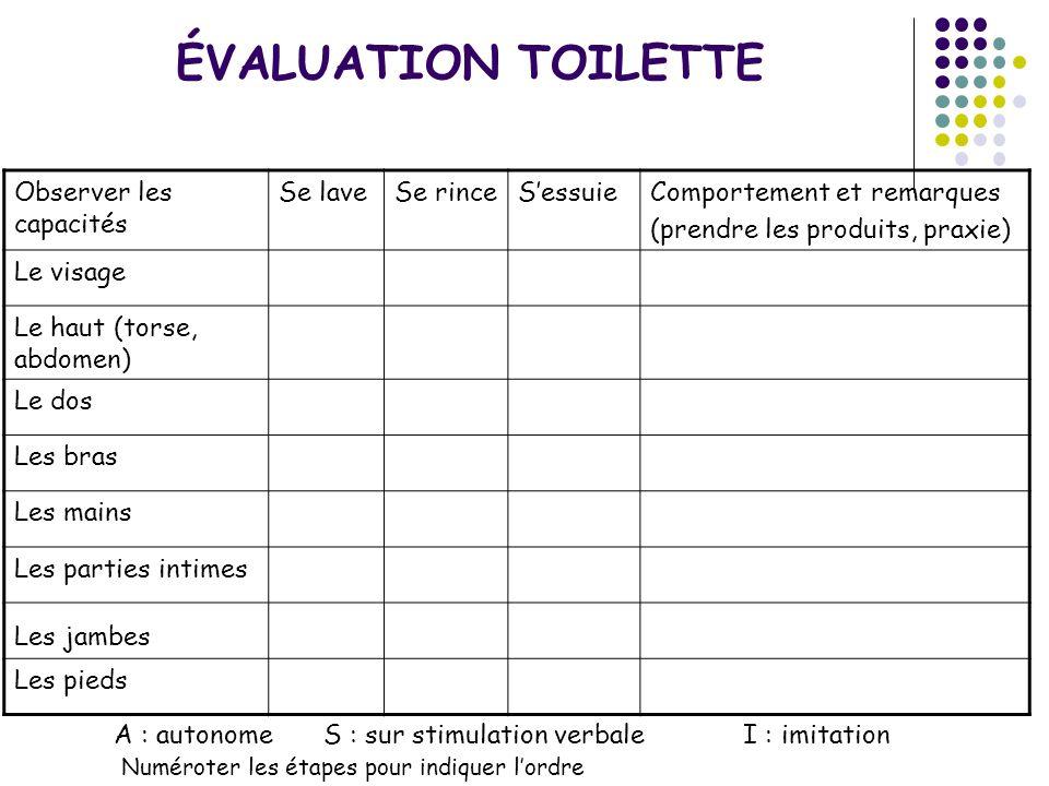 A : autonomeS : sur stimulation verbaleI : imitation Numéroter les étapes pour indiquer lordre Observer les capacités Se laveSe rinceSessuieComporteme