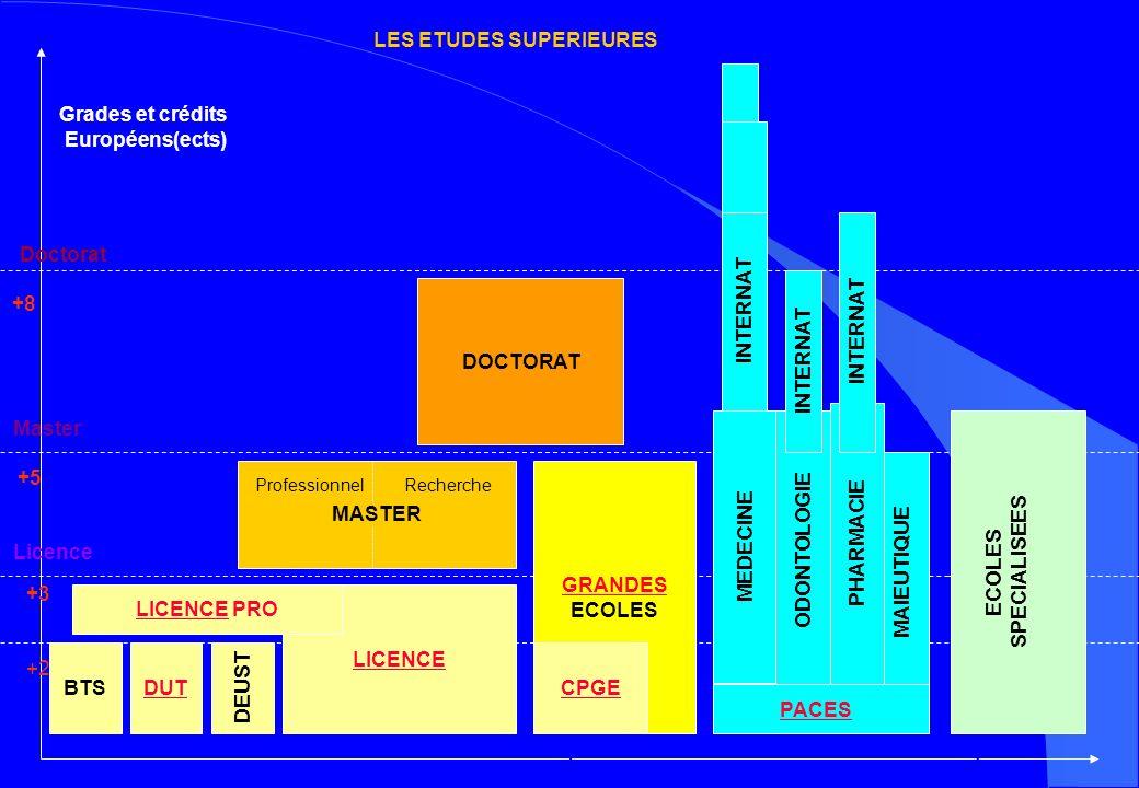 +2 +3 +5 +8 Doctorat Master Licence BTSDUT LICENCE PRO GRANDES ECOLES CPGE MEDECINE ODONTOLOGIE PHARMACIE INTERNAT Grades et crédits Européens(ects) INTERNAT MASTER DOCTORAT Lycées INTERNAT IUT UniversitéÉcoles ProfessionnelRecherche UniversitéÉcoles LES ETUDES SUPERIEURES DEUST ECOLES SPECIALISEES MAIEUTIQUE PACES