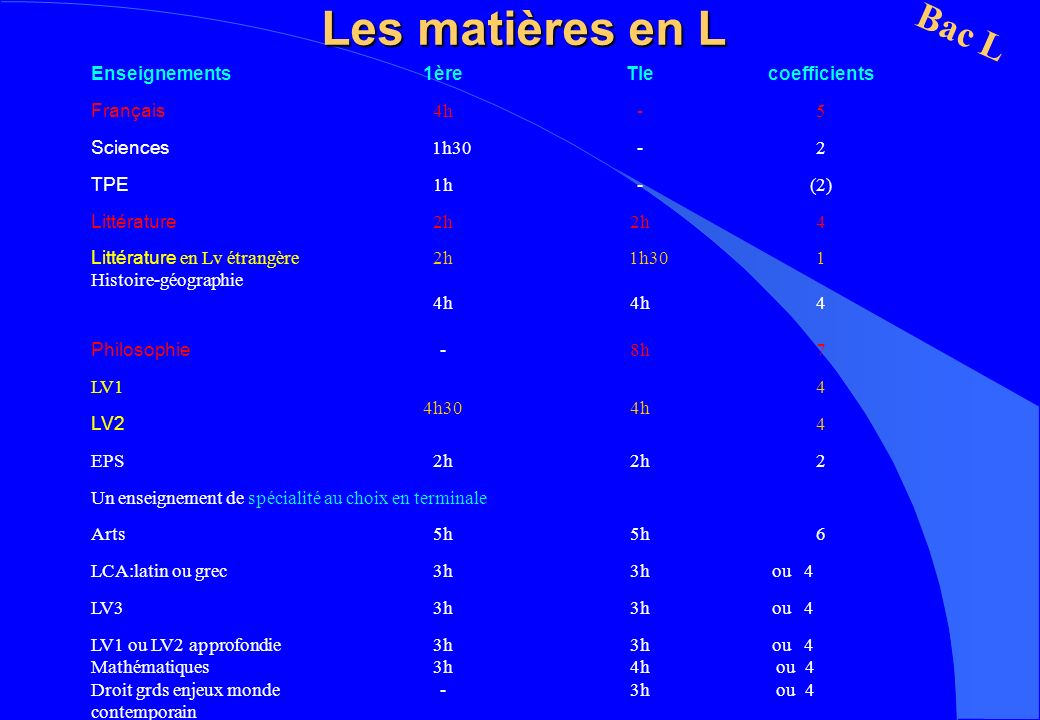 Les matières en L Bac L Enseignements1èreTlecoefficients Français 4h-5 Sciences 1h30-2 TPE 1h-(2) Littérature 2h 4 Littérature en Lv étrangère Histoir