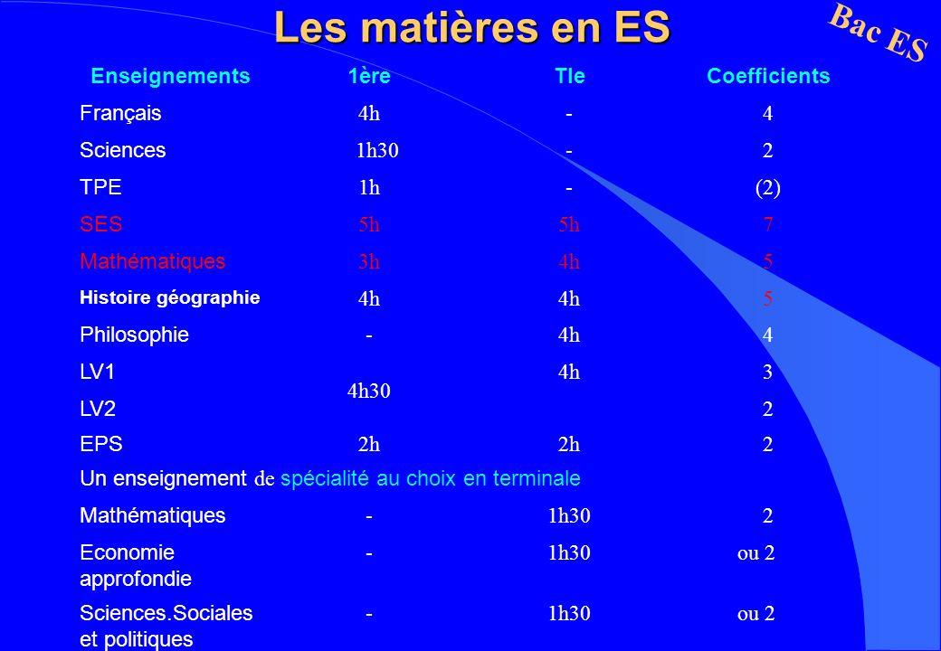 Les matières en ES Bac ES Enseignements1èreTleCoefficients Français 4h-4 Sciences 1h30-2 TPE 1h-(2) SES 5h 7 Mathématiques 3h4h5 Histoire géographie 4h 5 Philosophie -4h4 LV1 4h30 4h3 LV2 2 EPS 2h 2 Un enseignement de spécialité au choix en terminale Mathématiques -1h302 Economie approfondie -1h30 ou 2 Sciences.Sociales et politiques -1h30 ou 2