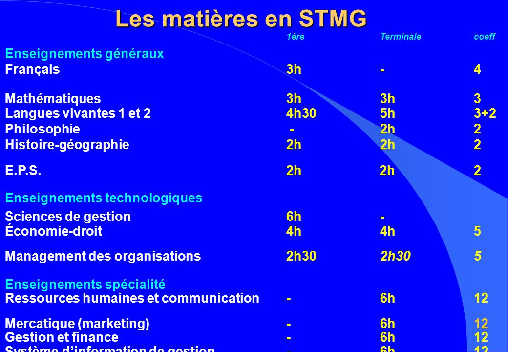 Les matières en STMG 1èreTerminalecoeff Enseignements généraux Français3h-4 Mathématiques3h3h3 Langues vivantes 1 et 24h305h3+2 Philosophie - 2h2 Histoire-géographie2h2h 2 E.P.S.2h 2h2 Enseignements technologiques Sciences de gestion6h- Économie-droit 4h4h 5 Management des organisations2h302h305 Enseignements spécialité Ressources humaines et communication- 6h12 Mercatique (marketing)- 6h 12 Gestion et finance-6h12 Système dinformation de gestion-6h12