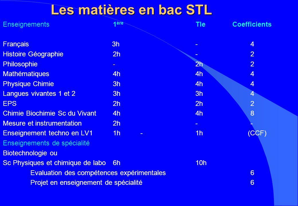 Les matières en bac STL Enseignements1 ère Tle Coefficients Français 3h-4 Histoire Géographie2h-2 Philosophie-2h2 Mathématiques4h4h4 Physique Chimie3h4h4 Langues vivantes 1 et 23h3h4 EPS2h2h2 Chimie Biochimie Sc du Vivant4h4h8 Mesure et instrumentation2h-- Enseignement techno en LV11h-1h (CCF) Enseignements de spécialité Biotechnologie ou Sc Physiques et chimique de labo6h10h Evaluation des compétences expérimentales6 Projet en enseignement de spécialité6