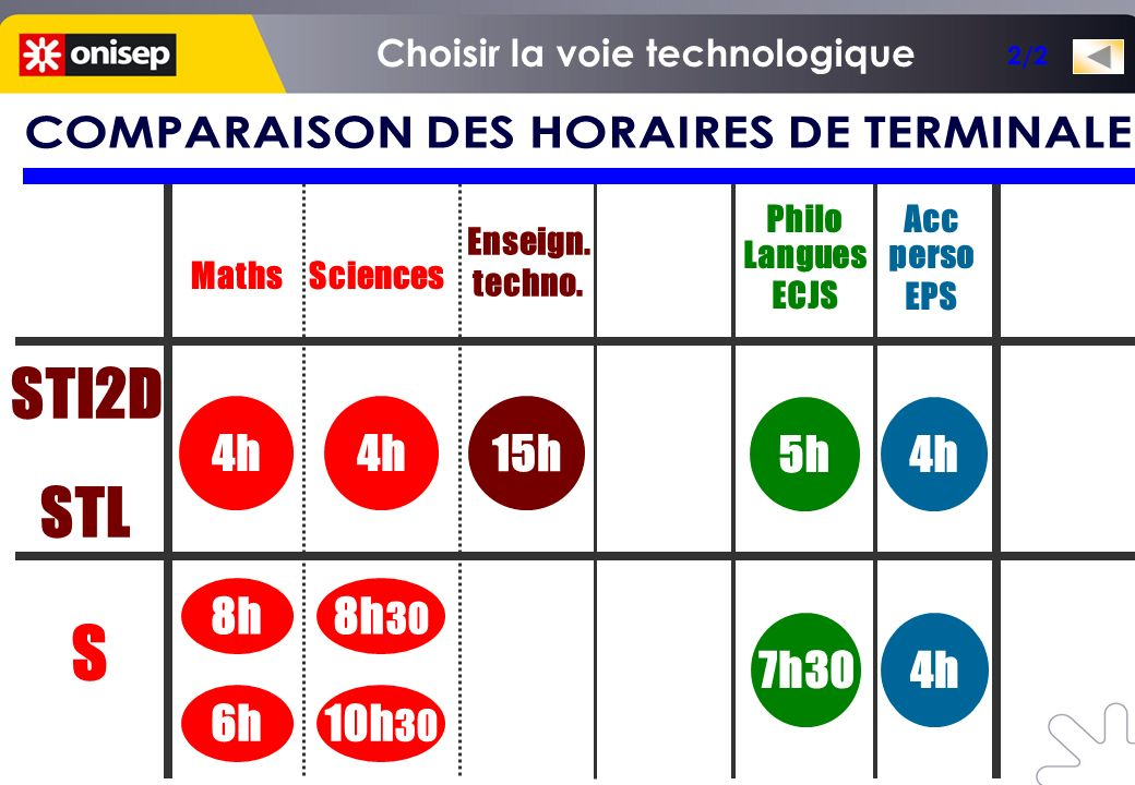Maths Philo Langues ECJS Enseign.techno. 7h30 8h 5h 15h STI2D ou STL S S.V.T.