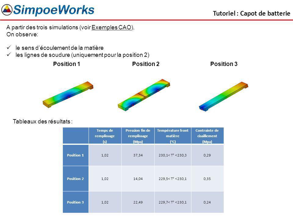 Tutoriel : Capot de batterie A partir des trois simulations (voir Exemples CAO), On observe: le sens découlement de la matière les lignes de soudure (