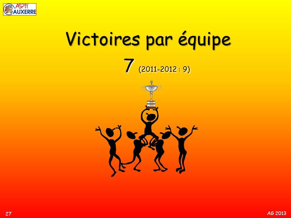 AG 2013 7 (2011-2012 : 9) Victoires par équipe 27