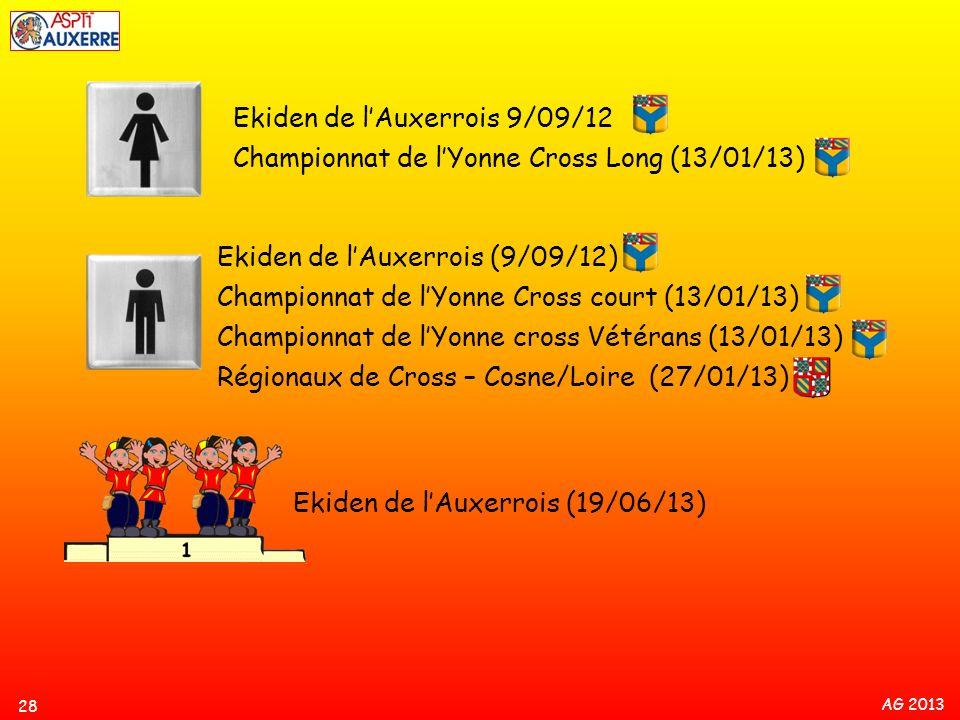 AG 2013 28 Ekiden de lAuxerrois 9/09/12 Championnat de lYonne Cross Long (13/01/13) Ekiden de lAuxerrois (9/09/12) Championnat de lYonne Cross court (