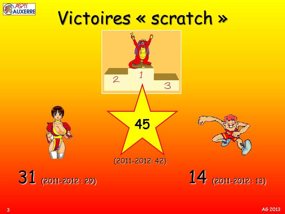 AG 2013 (2011-2012: 42) Victoires « scratch » 3 31 (2011-2012 : 29) 14 (2011-2012 : 13)