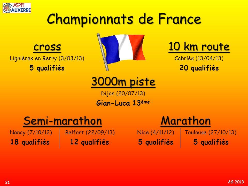 AG 2013 Semi-marathon Nancy (7/10/12) Belfort (22/09/13) 18 qualifiés 12 qualifiés Marathon Nice (4/11/12) Toulouse (27/10/13) 5 qualifiés 5 qualifiés