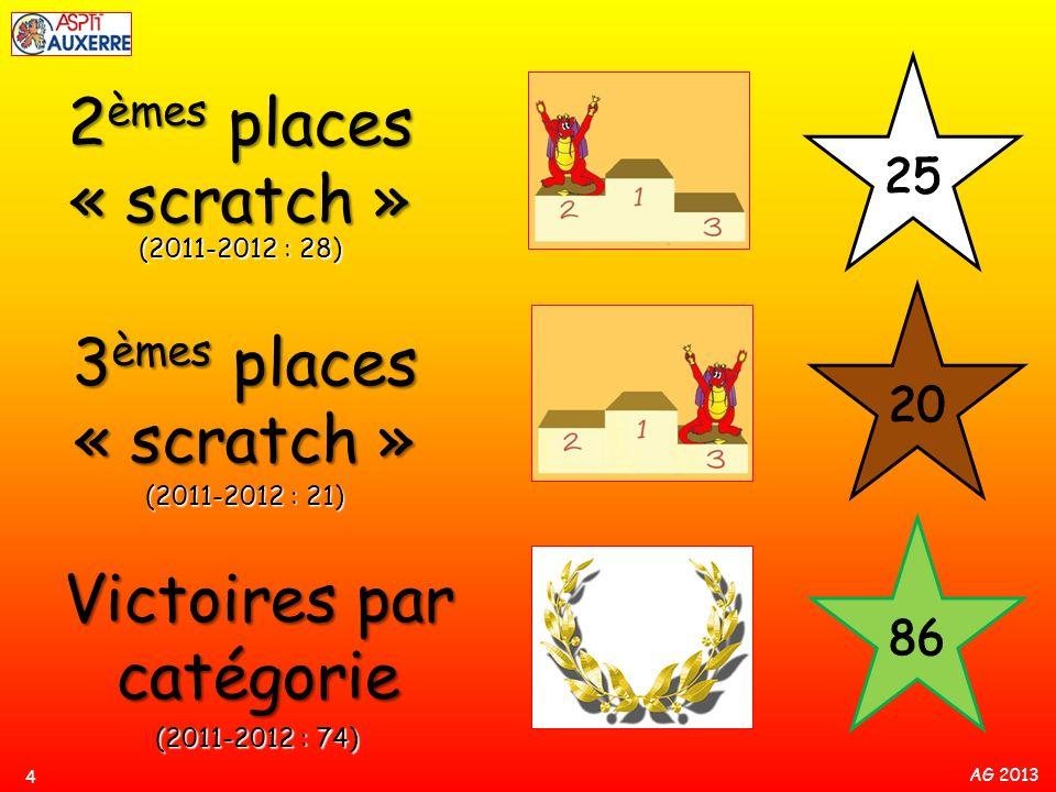 AG 2013 2 èmes places « scratch » 4 (2011-2012 : 28) (2011-2012 : 21) 3 èmes places « scratch » Victoires par catégorie (2011-2012 : 74)