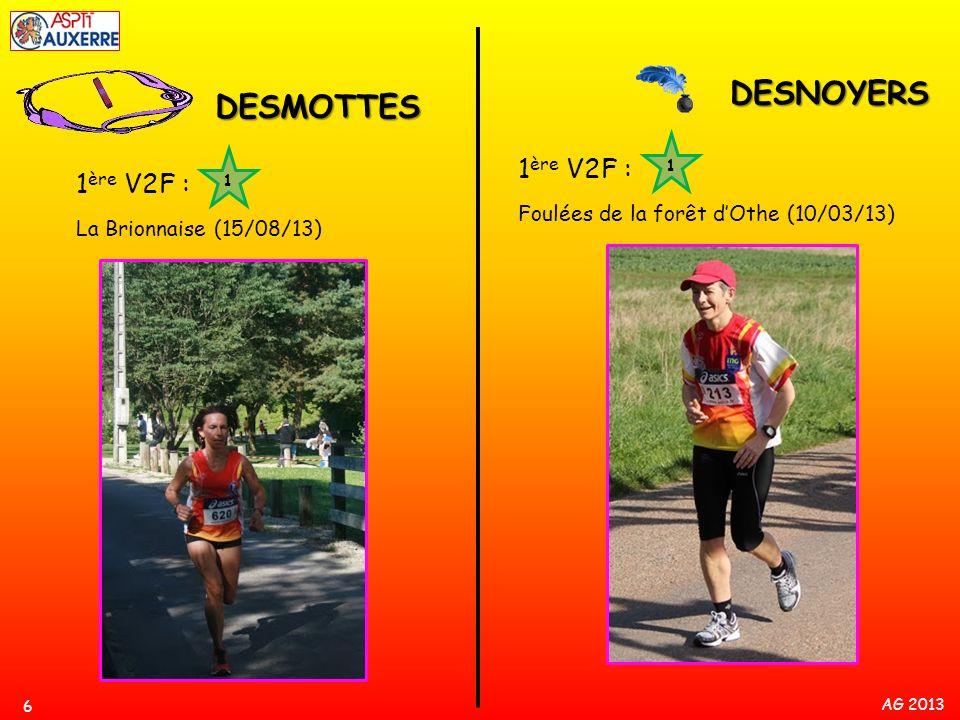 AG 2013 7 FAVIERE Victoires : Championnat Yonne cross court (13/01/13) 800m St-Florentin (8/05/13) 800m Auxerre (25/05/13) 5 km Amilly (2/06/13) 1500m Sens (3/07/13) 2 èmes places : Cross de Chevenon (2/12/12) Cross de Charbuy (9/12/12) 1 ère SF 800m St-Florentin (26/06/13) 1 ère SF 12345