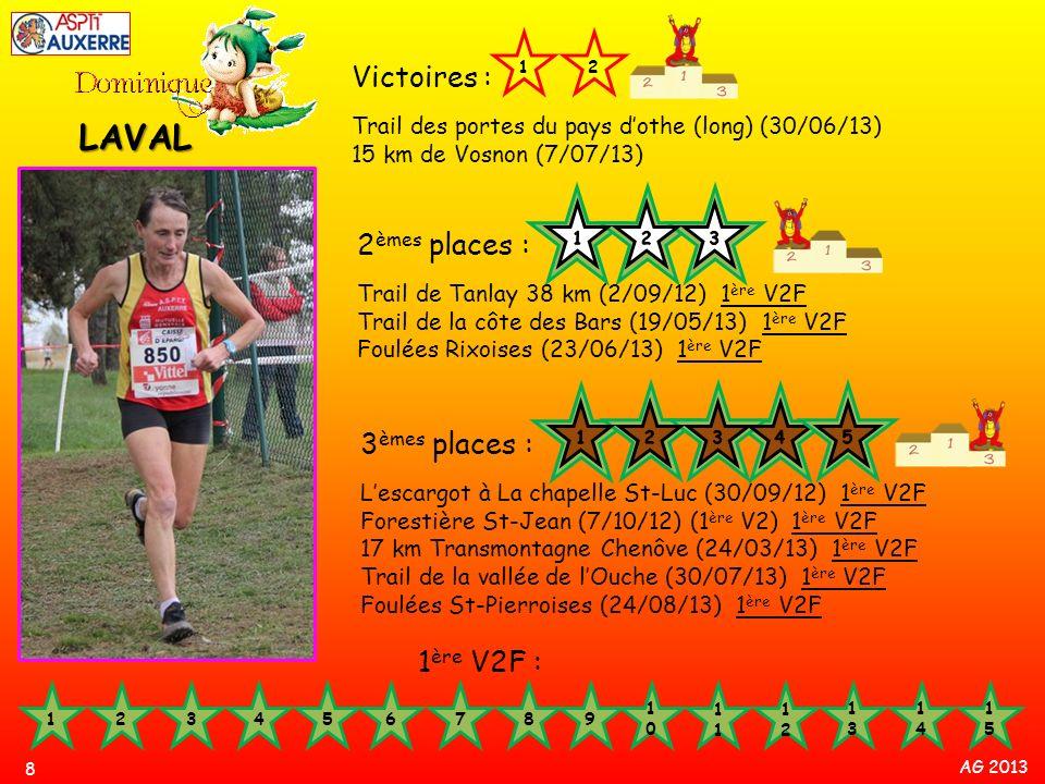 AG 2013 19 Abder EL BADAOUI Victoires : Corrida dAuxerre (21/12/12) 3000 m Championnat de France -45 salle (9/02/13) 2 èmes places : 10 km Villeneuve la Guyard (25/11/12) Corrida - St-Georges/Baulche (16/12/12) Championnat de lYonne Cross (13/01/2013) 12 3 ème place : La dixvigne – St Bris (19/01/13) 1 er V1M 1 er V1M : 10 km de Sens (16/09/12) 1